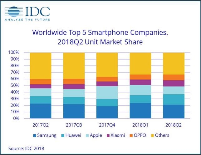 Huawei Surpasses Apple to Become the world's 2nd Largest Smartphone Vendor